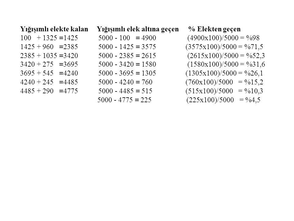 Yığışımlı elekte kalan Yığışımlı elek altına geçen % Elekten geçen 100 + 1325  1425 5000 - 100  4900 (4900x100)/5000 = %98 1425 + 960  2385 5000 - 1425  3575 (3575x100)/5000 = %71,5 2385 + 1035  3420 5000 - 2385  2615 (2615x100)/5000 = %52,3 3420 + 275  3695 5000 - 3420  1580 (1580x100)/5000 = %31,6 3695 + 545  4240 5000 - 3695  1305 (1305x100)/5000 = %26,1 4240 + 245  4485 5000 - 4240  760 (760x100)/5000 = %15,2 4485 + 290  4775 5000 - 4485  515 (515x100)/5000 = %10,3 5000 - 4775  225 (225x100)/5000 = %4,5