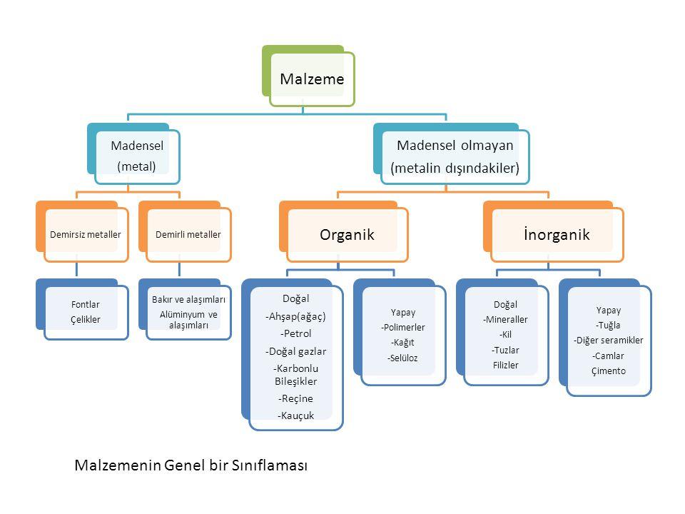 Malzeme Madensel (metal) Demirsiz metaller Fontlar Çelikler Demirli metaller Bakır ve alaşımları Alüminyum ve alaşımları Madensel olmayan (metalin dışındakiler) Organik Doğal -Ahşap(ağaç) -Petrol -Doğal gazlar -Karbonlu Bileşikler -Reçine -Kauçuk Yapay -Polimerler -Kağıt -Selüloz İnorganik Doğal -Mineraller -Kil -Tuzlar Filizler Yapay -Tuğla -Diğer seramikler -Camlar Çimento Malzemenin Genel bir Sınıflaması