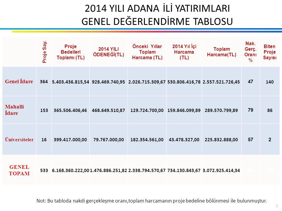 2014 YILI GENEL KURUMSAL DEĞERLENDİRME (İCMAL TABLO) Proje Sayısı533 Proje Bedelleri Toplamı (TL) 6.168.360.222,00 PROJELERDE KULLANILAN FİNANSMAN KAYNAKLARI(TL) 2014 Yılı Merkezi Bütçe Tahsisi 975.191.254,95 2014 Yılı İç Kredi Tutarı 17.585.599,00 2014 Yılı Dış Kredi Tutarı 28.220.962,00 2014Yılı Özkaynak 452.235.965,87 2014 Yıl Hibe 3.652.470,00 2014YILI FİNANSMAN KAYNAKLARI TOPLAMI(TL) 1.476.886.251,82 Önceki Yıllar Toplam Harcama Tutarı (TL) 2.338.794.570,67 2014 Yıl İçi Harcama(TL) 734.130.843,67 Toplam Harcama (TL) 3.072.925.414,34 Nakdi Gerçekleşme Oranı (%) 50 Biten Proje Sayısı 228