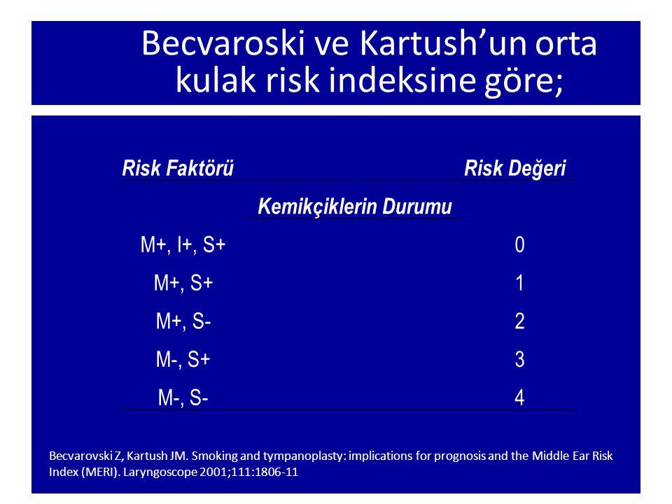 Becvaroski ve Kartush'un orta kulak risk indeksine göre; Risk FaktörüRisk Değeri Kemikçiklerin Durumu M+, I+, S+0 M+, S+1 M+, S-2 M-, S+3 M-, S- 4 Bec