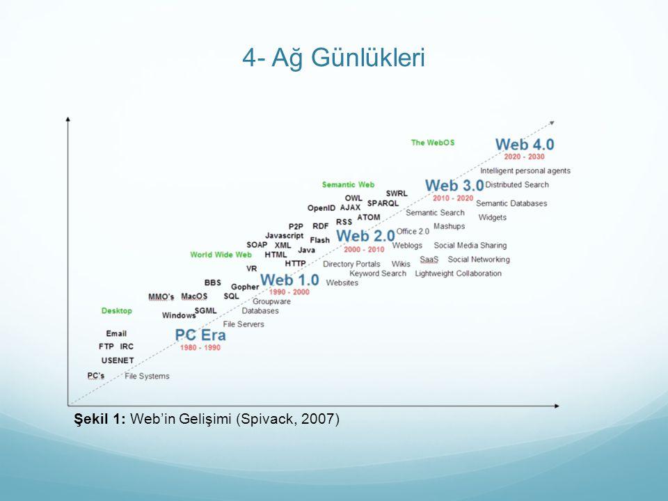 4- Ağ Günlükleri Şekil 1: Web'in Gelişimi (Spivack, 2007)