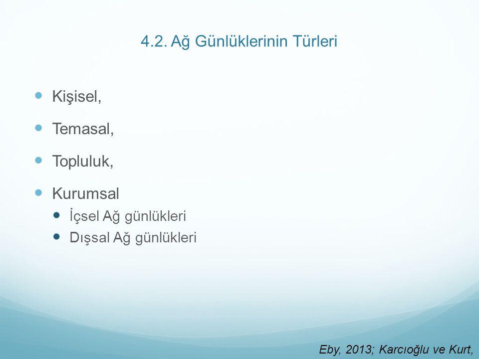 4.2. Ağ Günlüklerinin Türleri Kişisel, Temasal, Topluluk, Kurumsal İçsel Ağ günlükleri Dışsal Ağ günlükleri Eby, 2013; Karcıoğlu ve Kurt, 2009