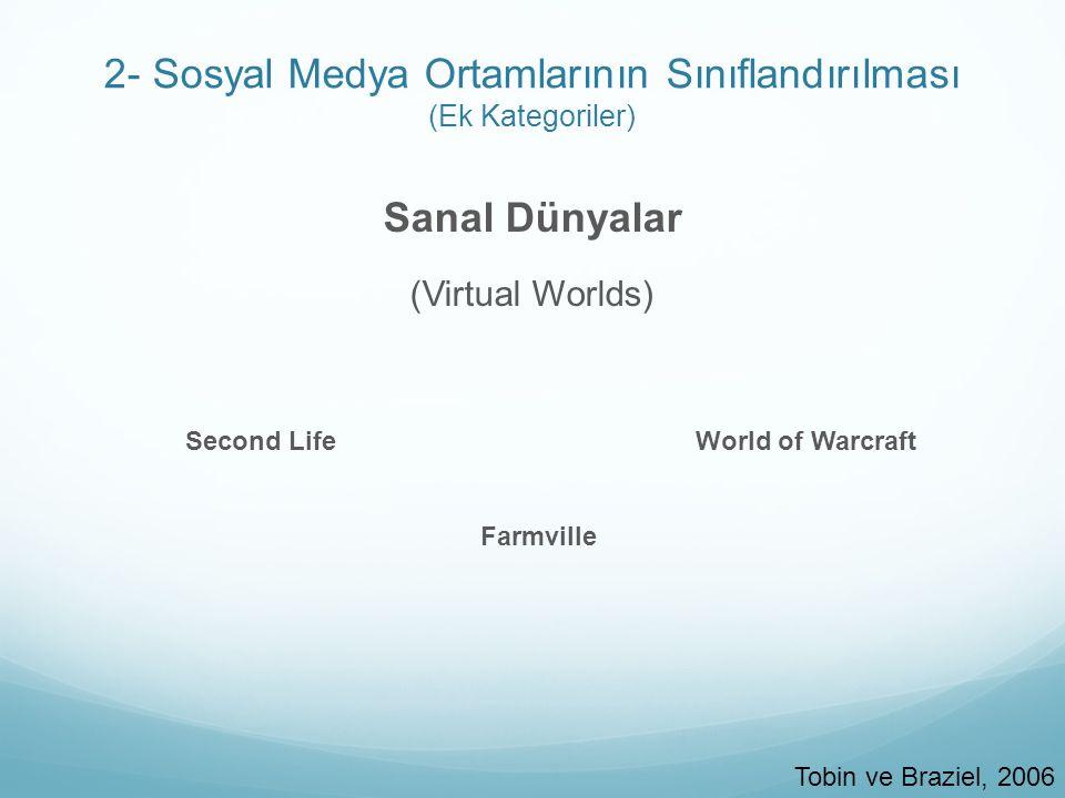 2- Sosyal Medya Ortamlarının Sınıflandırılması (Ek Kategoriler) Akademik Sosyal Ağlar (Academic Social Networks)