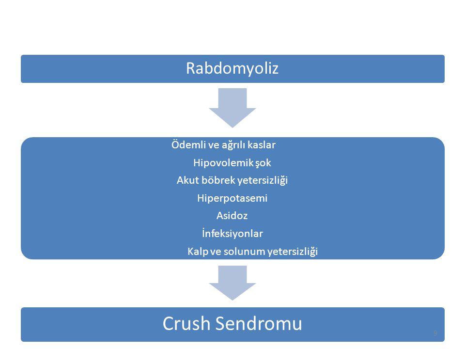 Crush Sendromunda Mannitol Tedavisi  %20'lik mannitol solüsyonundan 0.25 g/kg IV, 10- 30 dakikada verilir  Diürez 15-30 dakikada başlamalıdır  İdrar çıkışı mannitol sonrası düşer ise sıvı replasmanı şarttır  Günlük maksimum doz 2 g/kg dır
