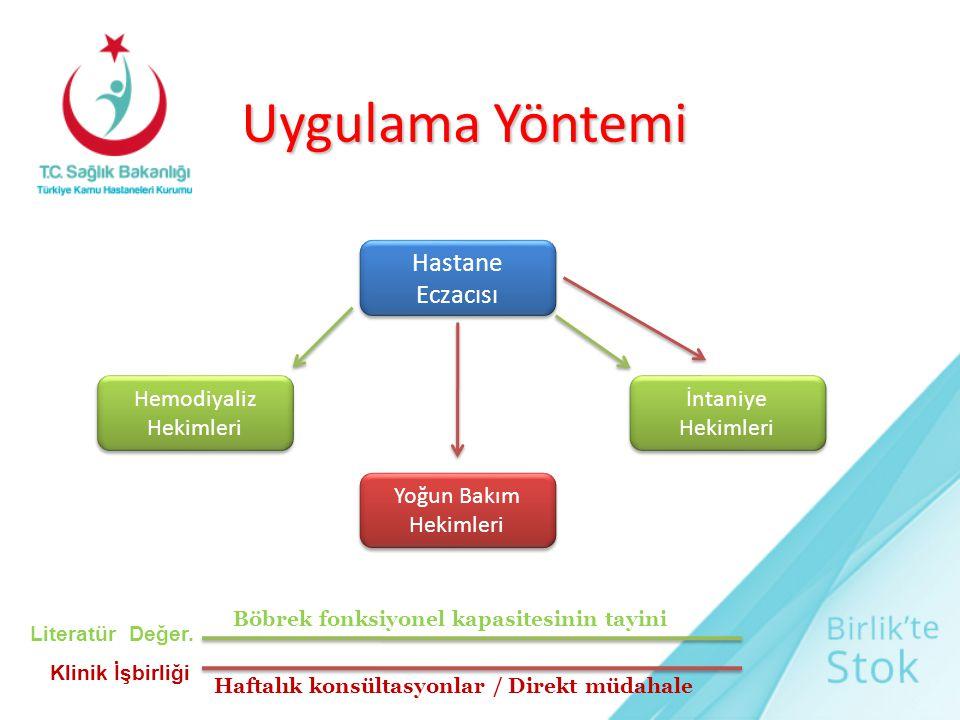 Uygulama Yöntemi Hastane Eczacısı Hemodiyaliz Hekimleri İntaniye Hekimleri Yoğun Bakım Hekimleri Literatür Değer. Klinik İşbirliği Böbrek fonksiyonel
