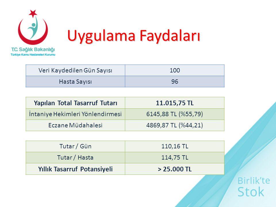 Uygulama Faydaları Yapılan Total Tasarruf Tutarı11.015,75 TL İntaniye Hekimleri Yönlendirmesi6145,88 TL (%55,79) Eczane Müdahalesi4869,87 TL (%44,21)