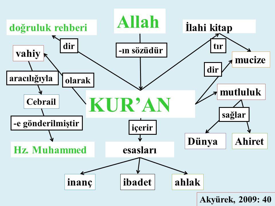 KUR'AN Cebrail Dünya Allah Ahiret mucize mutluluk vahiy inançibadetahlak Hz. Muhammed olarak -ın sözüdür aracılığıyla dir Akyürek, 2009: 40 doğruluk r