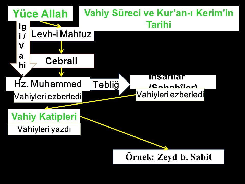 Hz. Muhammed Levh-i Mahfuz Cebrail Bi lg i / V a hi y Tebli ğ İnsanlar (Sahabîler) Vahiyleri ezberledi Yüce Allah Vahiy Katipleri Vahiyleri ezberledi