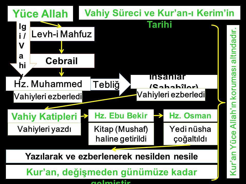 Hz. Muhammed Levh-i Mahfuz Cebrail Bi lg i / V a hi y Tebli ğ İnsanlar (Sahabîler) Vahiyleri ezberledi Yüce Allah Vahiy Katipleri Yazılarak ve ezberle