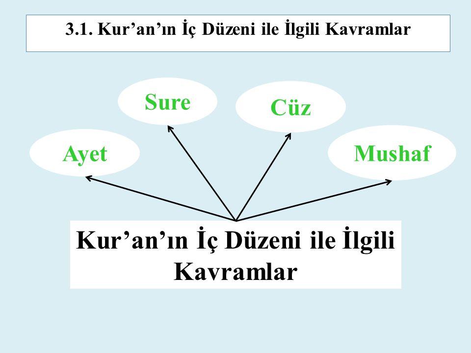Kur'an'ın İç Düzeni ile İlgili Kavramlar Ayet Mushaf Cüz Sure 3.1. Kur'an'ın İç Düzeni ile İlgili Kavramlar