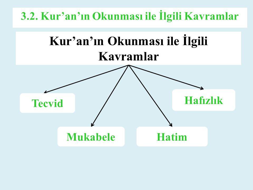 Kur'an'ın Okunması ile İlgili Kavramlar Hafızlık HatimMukabele Tecvid 3.2. Kur'an'ın Okunması ile İlgili Kavramlar