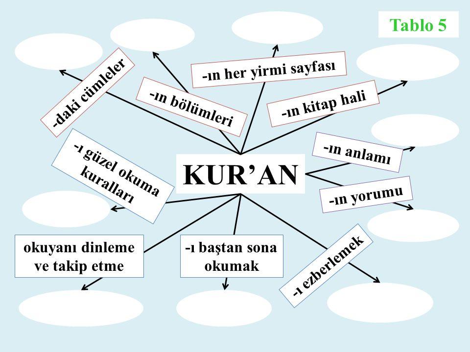 KUR'AN -daki cümleler -ın bölümleri -ın her yirmi sayfası -ın kitap hali -ı güzel okuma kuralları okuyanı dinleme ve takip etme -ı baştan sona okumak