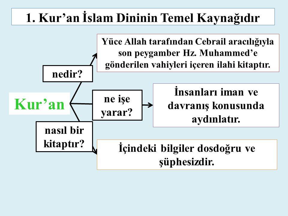 1. Kur'an İslam Dininin Temel Kaynağıdır Yüce Allah tarafından Cebrail aracılığıyla son peygamber Hz. Muhammed'e gönderilen vahiyleri içeren ilahi kit