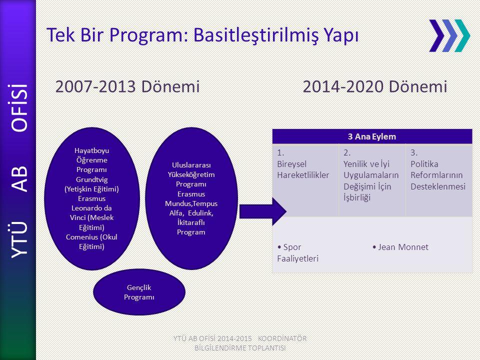 YTÜ AB OFİSİ 2007-2013 Dönemi 2014-2020 Dönemi YTÜ AB OFİSİ 2014-2015 KOORDİNATÖR BİLGİLENDİRME TOPLANTISI Tek Bir Program: Basitleştirilmiş Yapı Haya