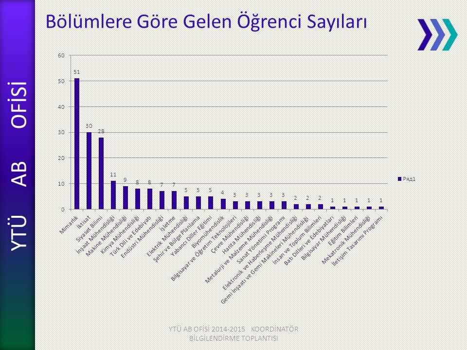 YTÜ AB OFİSİ Bölümlere Göre Gelen Öğrenci Sayıları YTÜ AB OFİSİ 2014-2015 KOORDİNATÖR BİLGİLENDİRME TOPLANTISI