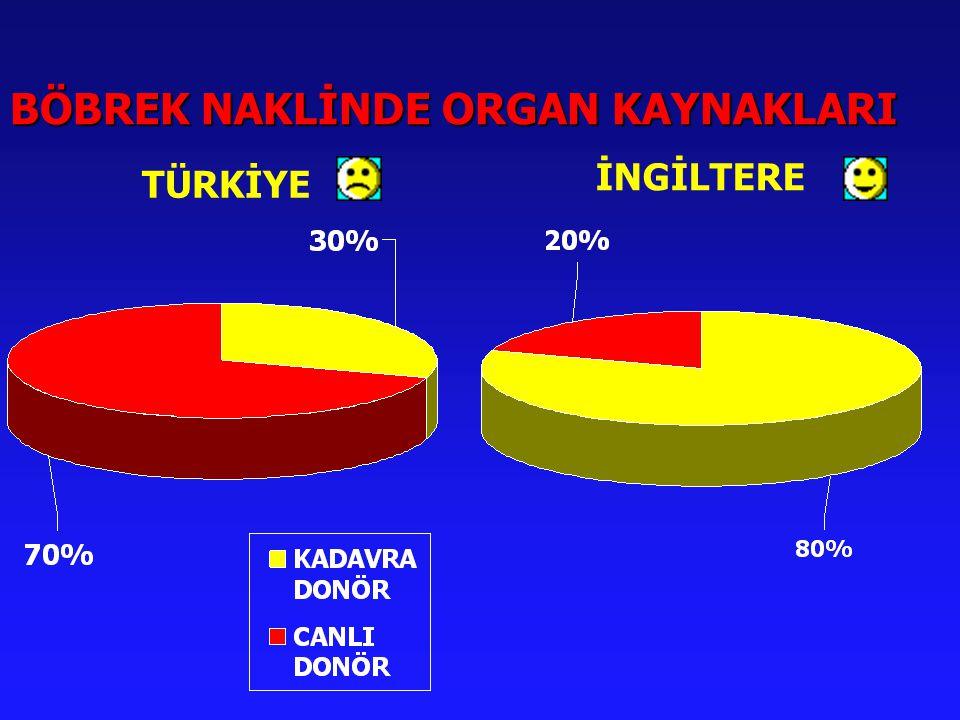 Organ Bağışı Hakkındaki Yanlış Bilgiler > Alınan organlar sadece zengin veya tanıdığı olan insanlara mı takılıyor .