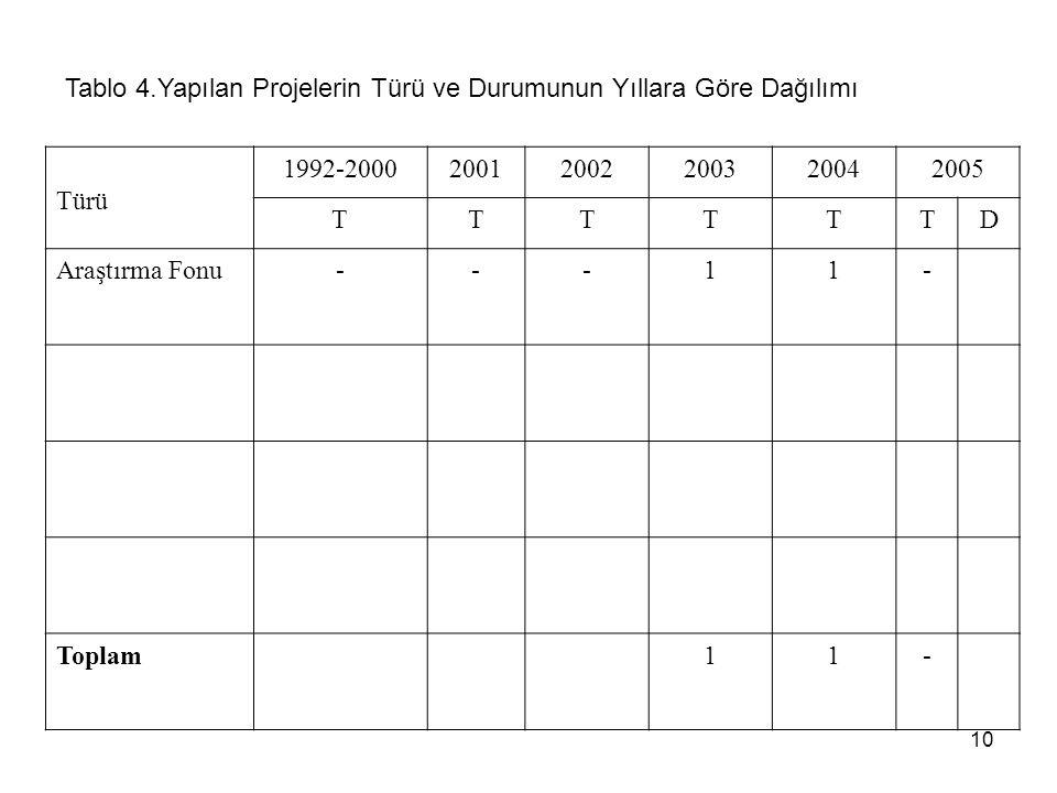 10 Tablo 4.Yapılan Projelerin Türü ve Durumunun Yıllara Göre Dağılımı Türü 1992-200020012002200320042005 TTTTTTD Araştırma Fonu---11- Toplam11-