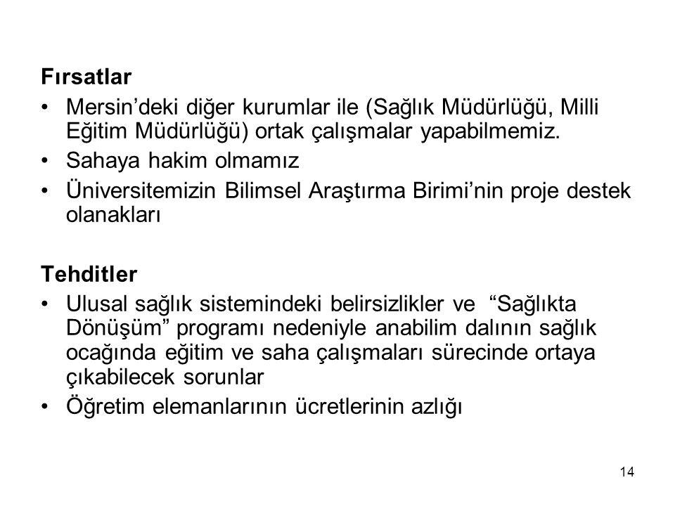 14 Fırsatlar Mersin'deki diğer kurumlar ile (Sağlık Müdürlüğü, Milli Eğitim Müdürlüğü) ortak çalışmalar yapabilmemiz. Sahaya hakim olmamız Üniversitem