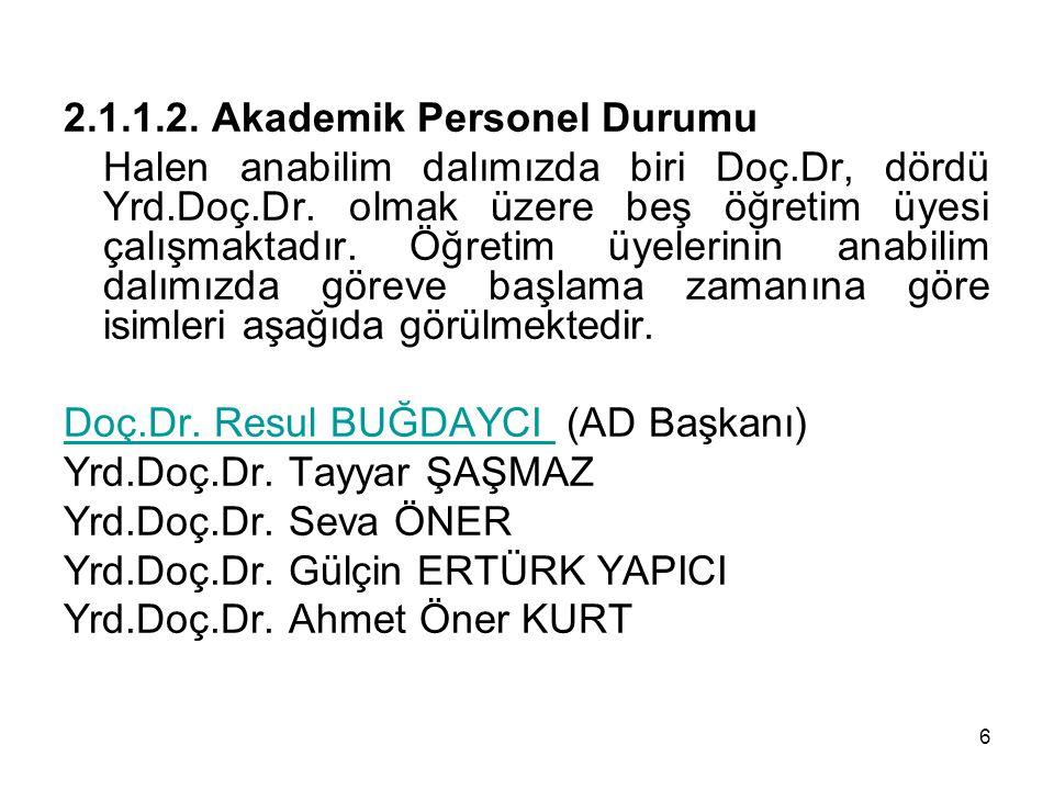6 2.1.1.2. Akademik Personel Durumu Halen anabilim dalımızda biri Doç.Dr, dördü Yrd.Doç.Dr. olmak üzere beş öğretim üyesi çalışmaktadır. Öğretim üyele