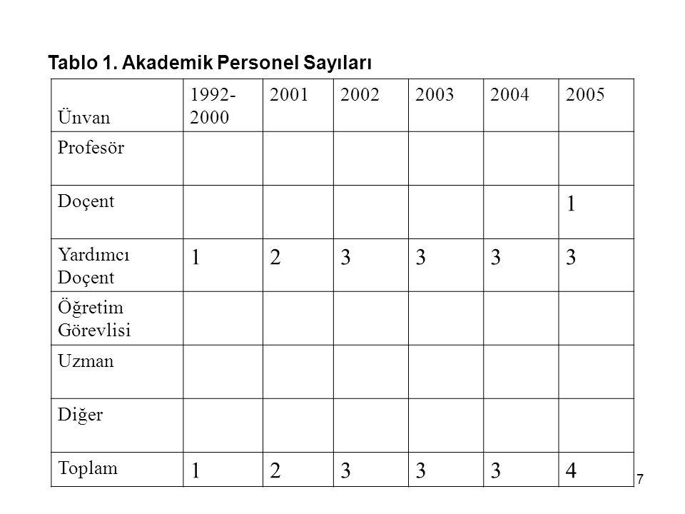 7 Tablo 1. Akademik Personel Sayıları Ünvan 1992- 2000 20012002200320042005 Profesör Doçent 1 Yardımcı Doçent 123333 Öğretim Görevlisi Uzman Diğer Top