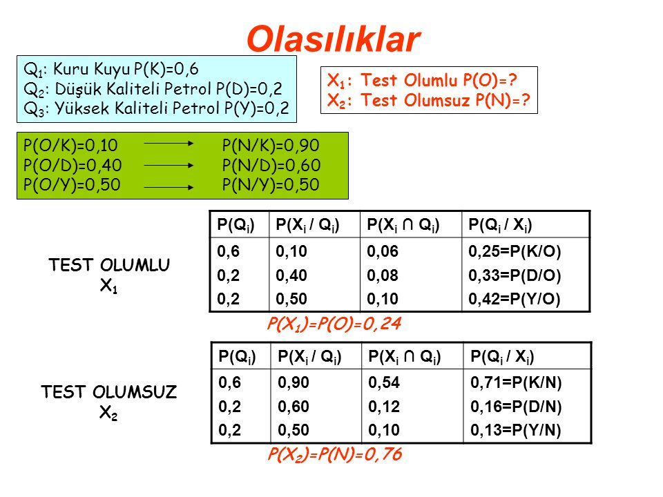Olasılıklar P(Q i )P(X i / Q i )P(X i ∩ Q i )P(Q i / X i ) 0,6 0,2 0,10 0,40 0,50 0,06 0,08 0,10 0,25=P(K/O) 0,33=P(D/O) 0,42=P(Y/O) Q 1 : Kuru Kuyu P