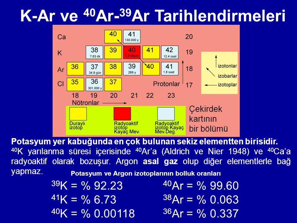 Potasyum yer kabuğunda en çok bulunan sekiz elementten birisidir. 40 K yarılanma süresi içerisinde 40 Ar'a (Aldrich ve Nier 1948) ve 40 Ca'a radyoakti
