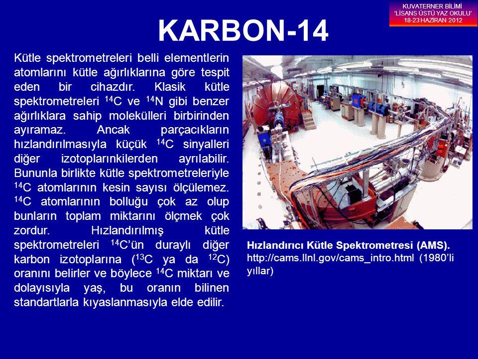 Hızlandırıcı Kütle Spektrometresi (AMS). http://cams.llnl.gov/cams_intro.html (1980'li yıllar) KARBON-14 Kütle spektrometreleri belli elementlerin ato