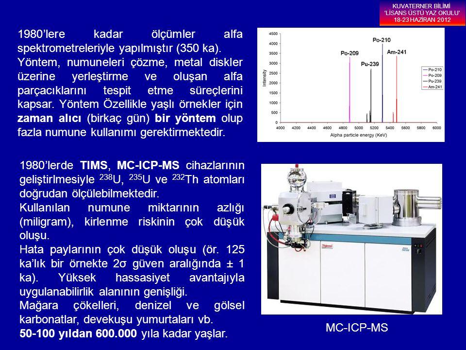 1980'lere kadar ölçümler alfa spektrometreleriyle yapılmıştır (350 ka). Yöntem, numuneleri çözme, metal diskler üzerine yerleştirme ve oluşan alfa par
