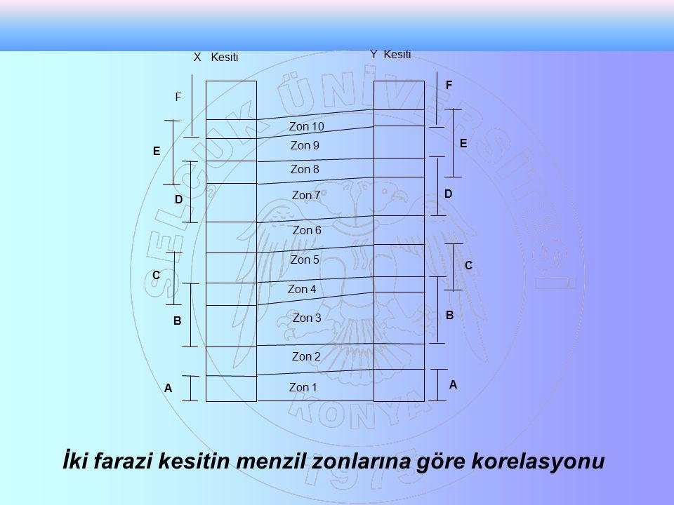 A B C D E F F E D C B A Zon 1 Zon 2 Zon 3 Zon 4 Zon 5 Zon 6 Zon 7 Zon 8 Zon 9 Zon 10 X Kesiti Y Kesiti İki farazi kesitin menzil zonlarına göre korelasyonu