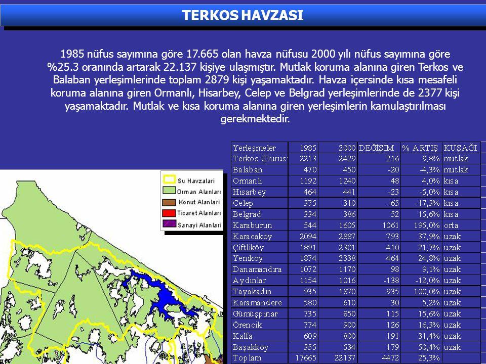 1985 nüfus sayımına göre 17.665 olan havza nüfusu 2000 yılı nüfus sayımına göre %25.3 oranında artarak 22.137 kişiye ulaşmıştır. Mutlak koruma alanına