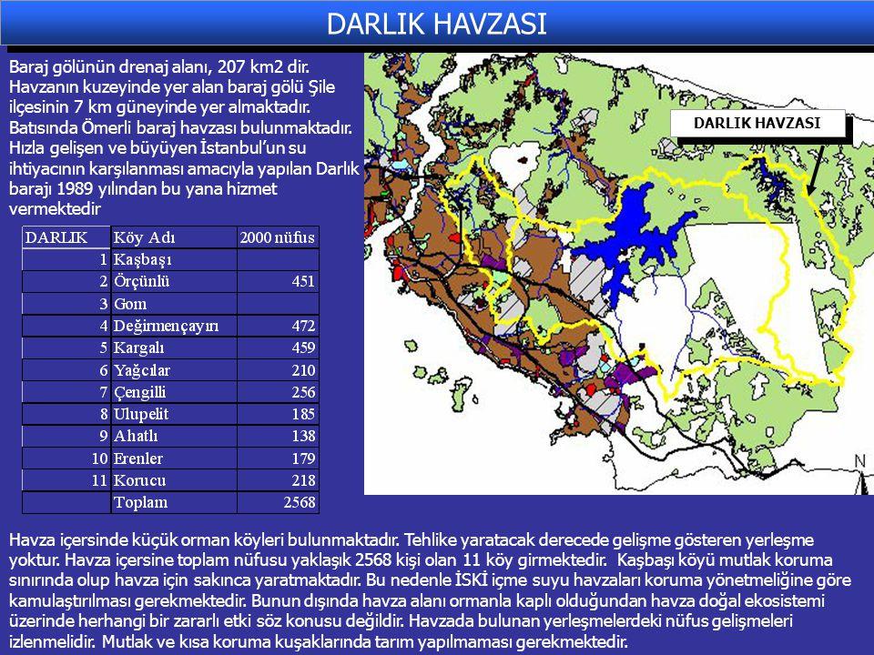 Baraj gölünün drenaj alanı, 207 km2 dir.