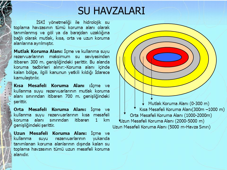 Mutlak Koruma Alanı (0-300 m) Kısa Mesafeli Koruma Alanı(300m –1000 m) Orta Mesafeli Koruma Alanı (1000-2000m) Uzun Mesafeli Koruma Alanı (2000-5000 m) Uzun Mesafeli Koruma Alanı (5000 m-Havza Sınırı) İSKİ yönetmeliği ile hidrolojik su toplama havzasının tümü koruma alanı olarak tanımlanmış ve göl ya da barajdan uzaklığına bağlı olarak mutlak, kısa, orta ve uzun koruma alanlarına ayrılmıştır.