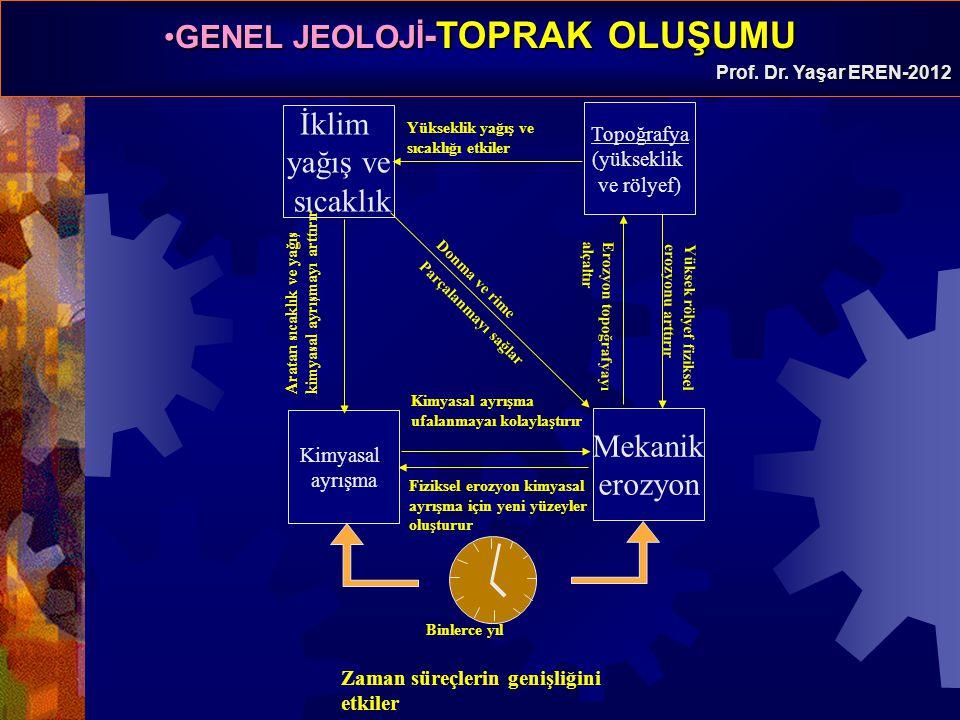 GENEL JEOLOJİ -TOPRAK OLUŞUMUGENEL JEOLOJİ -TOPRAK OLUŞUMU Prof. Dr. Yaşar EREN-2012 İklim yağış ve sıcaklık Topoğrafya (yükseklik ve rölyef) Mekanik