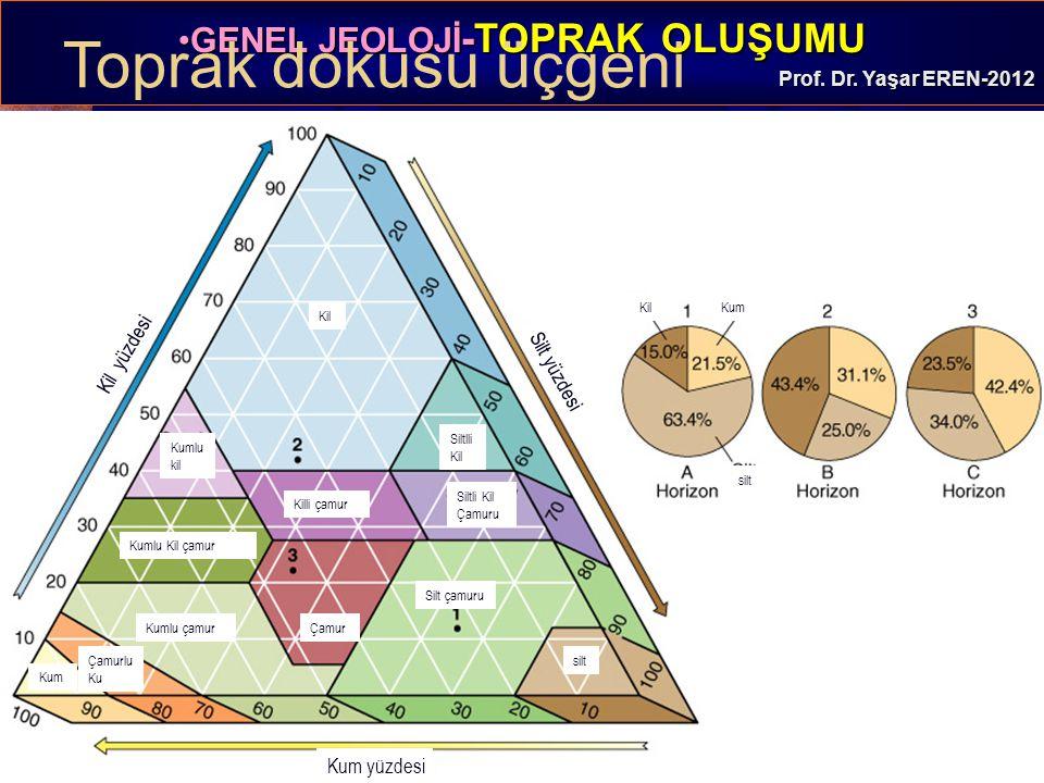 GENEL JEOLOJİ -TOPRAK OLUŞUMUGENEL JEOLOJİ -TOPRAK OLUŞUMU Prof. Dr. Yaşar EREN-2012 Toprak dokusu üçgeni KilKum silt Kil yüzdesi Silt yüzdesi Kum yüz