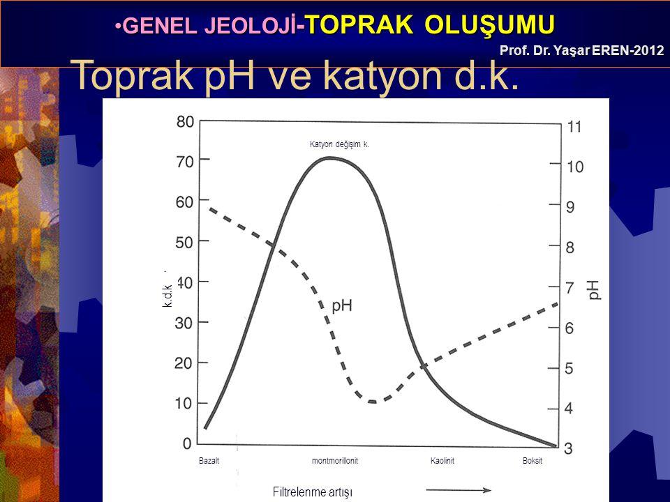 GENEL JEOLOJİ -TOPRAK OLUŞUMUGENEL JEOLOJİ -TOPRAK OLUŞUMU Prof. Dr. Yaşar EREN-2012 Toprak pH ve katyon d.k. Katyon değişim k. Bazalt montmorillonit