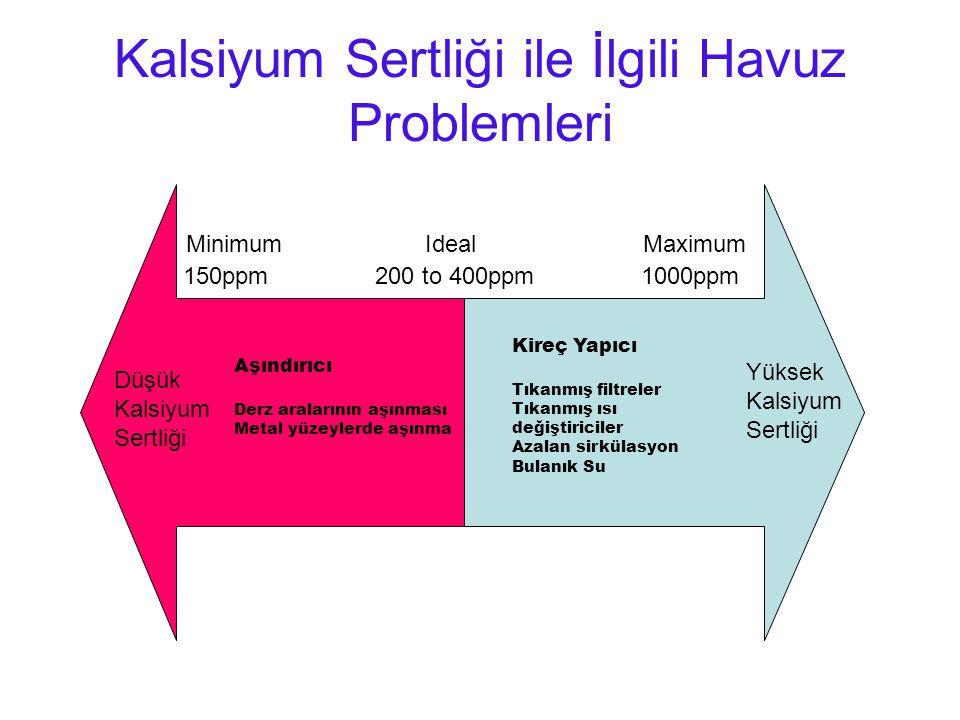 Kalsiyum Sertliği ile İlgili Havuz Problemleri Minimum Ideal Maximum 150ppm 200 to 400ppm 1000ppm Düşük Kalsiyum Sertliği Yüksek Kalsiyum Sertliği Aşı