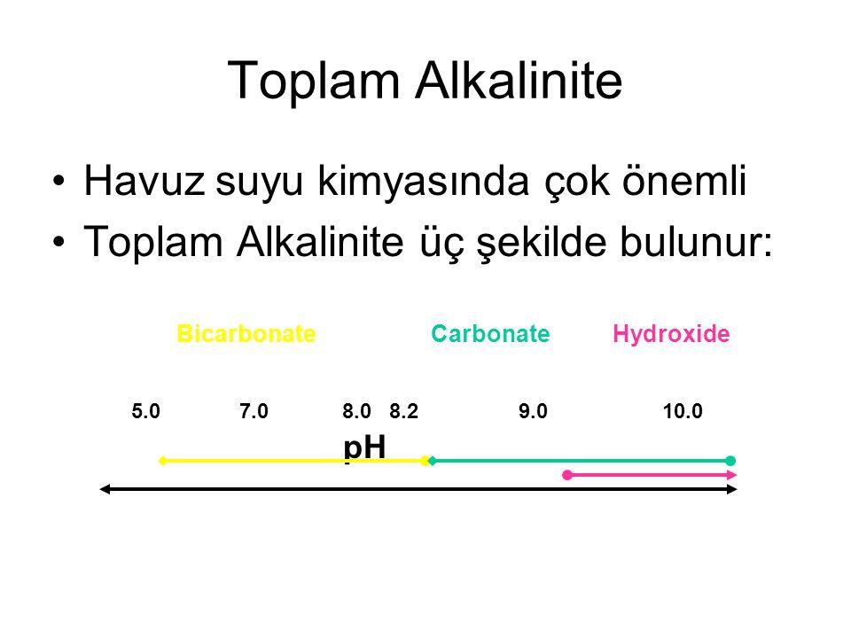 Toplam Alkalinite Havuz suyu kimyasında çok önemli Toplam Alkalinite üç şekilde bulunur: Bicarbonate Carbonate Hydroxide 5.0 7.0 8.0 8.2 9.0 10.0 pH