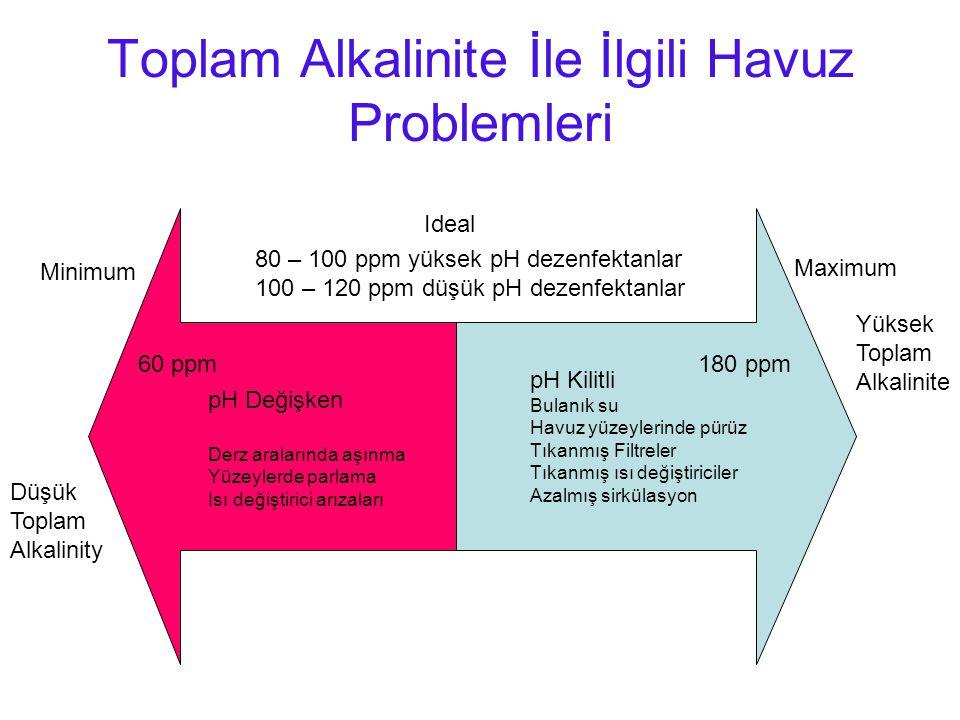 Toplam Alkalinite İle İlgili Havuz Problemleri 80 – 100 ppm yüksek pH dezenfektanlar 100 – 120 ppm düşük pH dezenfektanlar Minimum Maximum Düşük Toplam Alkalinity Yüksek Toplam Alkalinite 60 ppm180 ppm pH Değişken Derz aralarında aşınma Yüzeylerde parlama Isı değiştirici arızaları pH Kilitli Bulanık su Havuz yüzeylerinde pürüz Tıkanmış Filtreler Tıkanmış ısı değiştiriciler Azalmış sirkülasyon Ideal