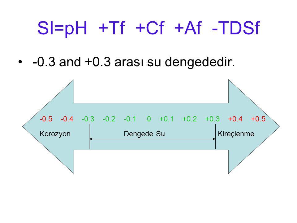 SI=pH +Tf +Cf +Af -TDSf -0.3 and +0.3 arası su dengededir. -0.5 -0.4 -0.3 -0.2 -0.1 0 +0.1 +0.2 +0.3 +0.4 +0.5 Korozyon Dengede SuKireçlenme