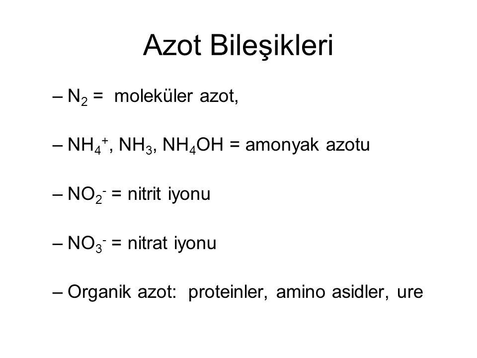 Azot Bileşikleri –N 2 = moleküler azot, –NH 4 +, NH 3, NH 4 OH = amonyak azotu –NO 2 - = nitrit iyonu –NO 3 - = nitrat iyonu –Organik azot: proteinler, amino asidler, ure