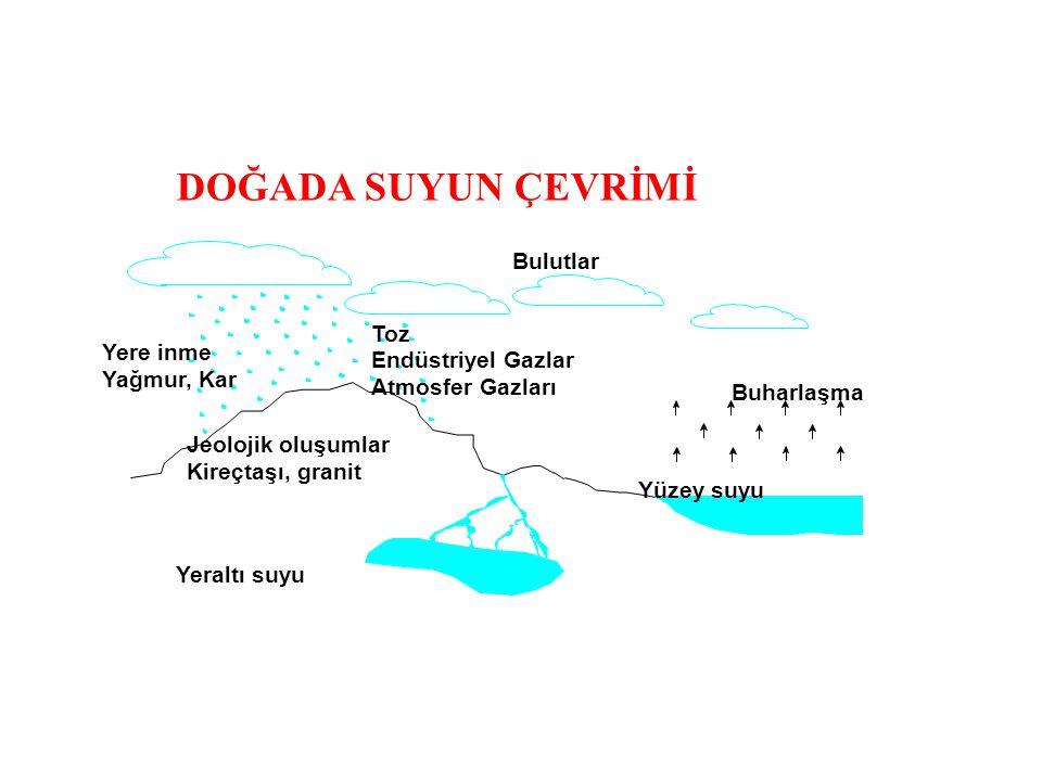 Yere inme Yağmur, Kar Toz Endüstriyel Gazlar Atmosfer Gazları Buharlaşma Yüzey suyu Yeraltı suyu Jeolojik oluşumlar Kireçtaşı, granit