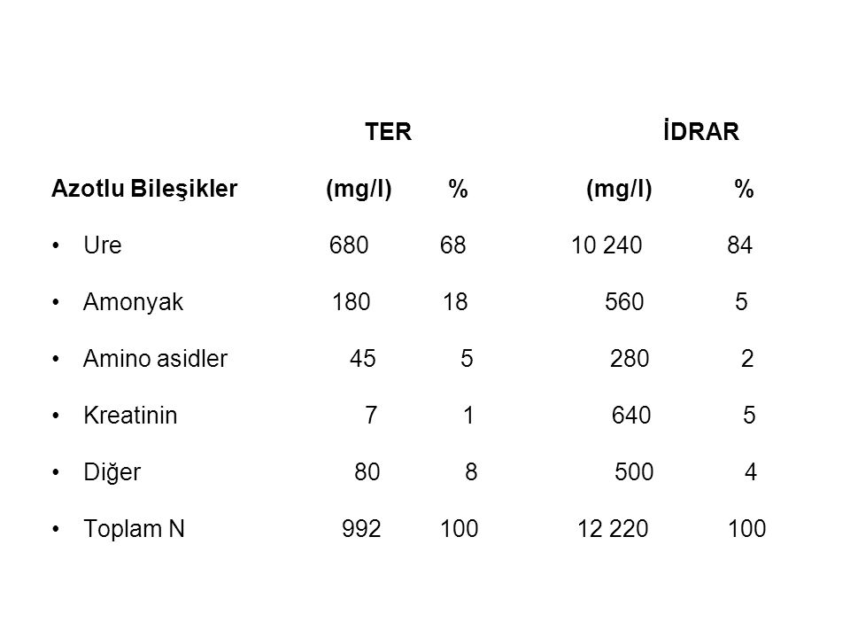 TER İDRAR Azotlu Bileşikler (mg/l) % (mg/l) % Ure 680 68 10 240 84 Amonyak 180 18 560 5 Amino asidler 45 5 280 2 Kreatinin 7 1 640 5 Diğer 80 8 500 4 Toplam N 992 100 12 220 100