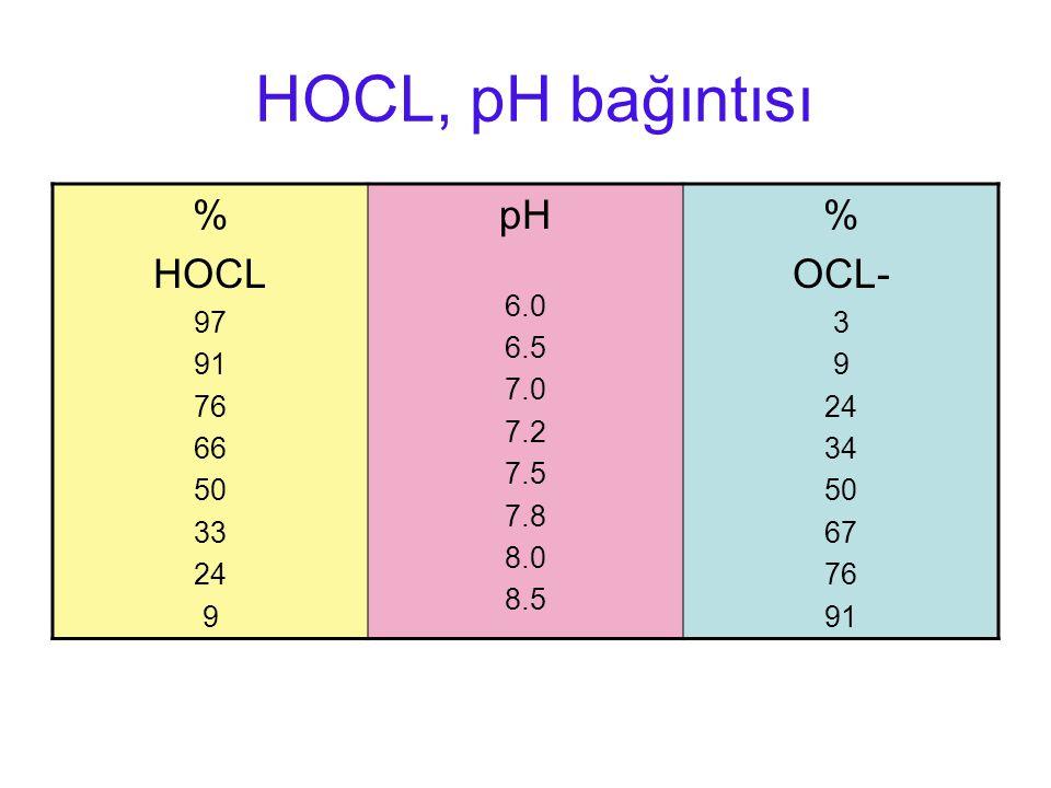 HOCL, pH bağıntısı % HOCL 97 91 76 66 50 33 24 9 pH 6.0 6.5 7.0 7.2 7.5 7.8 8.0 8.5 % OCL- 3 9 24 34 50 67 76 91