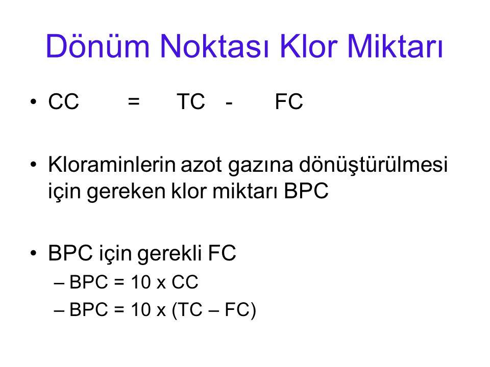 Dönüm Noktası Klor Miktarı CC=TC-FC Kloraminlerin azot gazına dönüştürülmesi için gereken klor miktarı BPC BPC için gerekli FC –BPC = 10 x CC –BPC = 10 x (TC – FC)