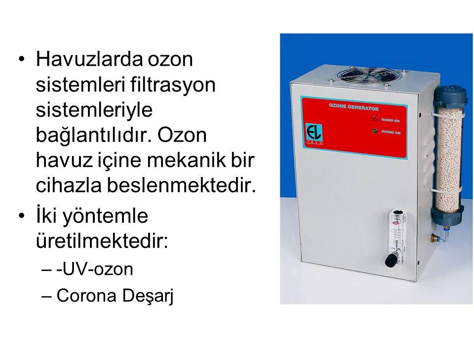 Havuzlarda ozon sistemleri filtrasyon sistemleriyle bağlantılıdır. Ozon havuz içine mekanik bir cihazla beslenmektedir. İki yöntemle üretilmektedir: –