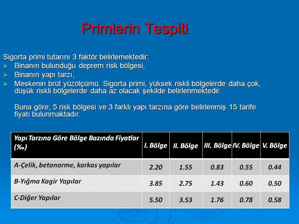 Primlerin Tespiti Sigorta primi tutarını 3 faktör belirlemektedir:  Binanın bulunduğu deprem risk bölgesi,  Binanın yapı tarzı,  Meskenin brüt yüzölçümü.