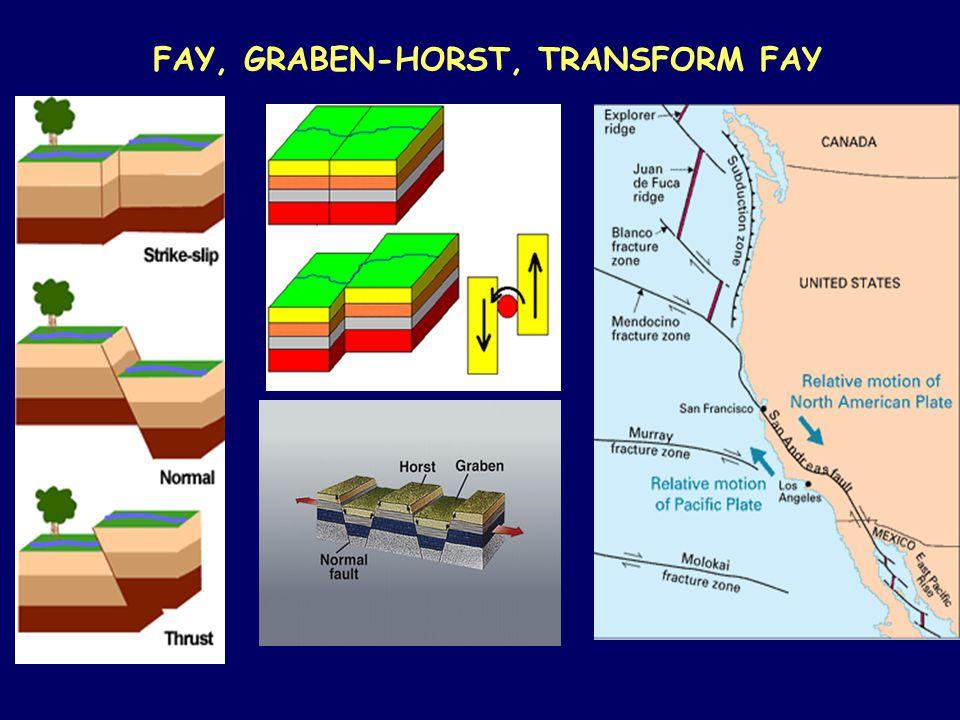 FAY, GRABEN-HORST, TRANSFORM FAY