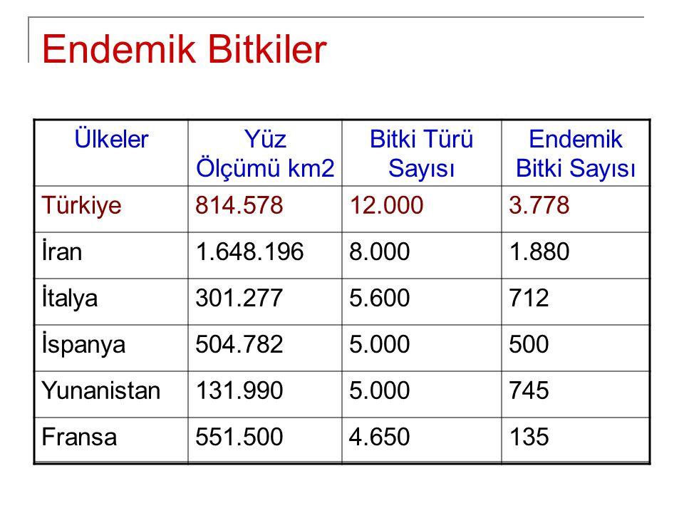 Endemik Bitkiler ÜlkelerYüz Ölçümü km2 Bitki Türü Sayısı Endemik Bitki Sayısı Türkiye814.57812.0003.778 İran1.648.1968.0001.880 İtalya301.2775.600712