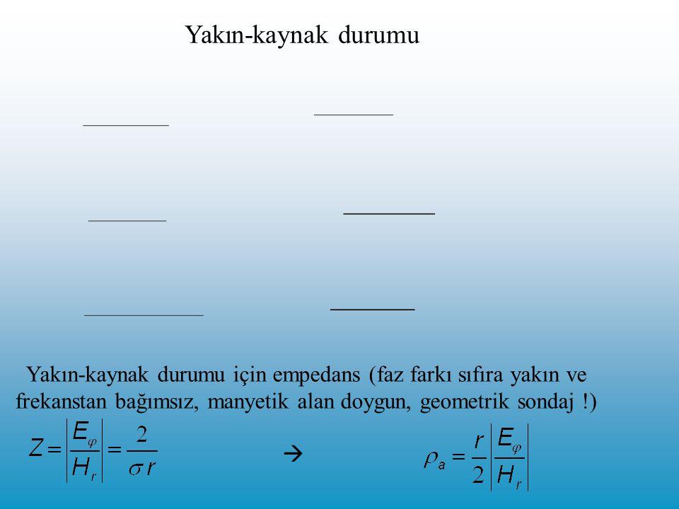 Yakın-kaynak durumu Yakın-kaynak durumu için empedans (faz farkı sıfıra yakın ve frekanstan bağımsız, manyetik alan doygun, geometrik sondaj !) 