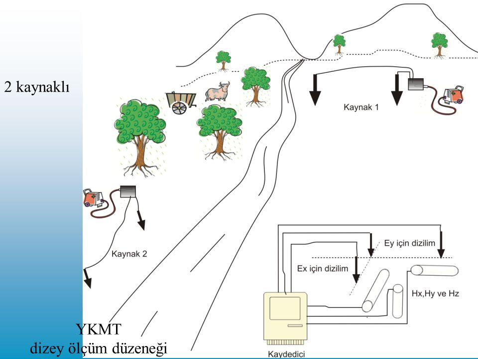 YKMT dizey ölçüm düzeneği 2 kaynaklı
